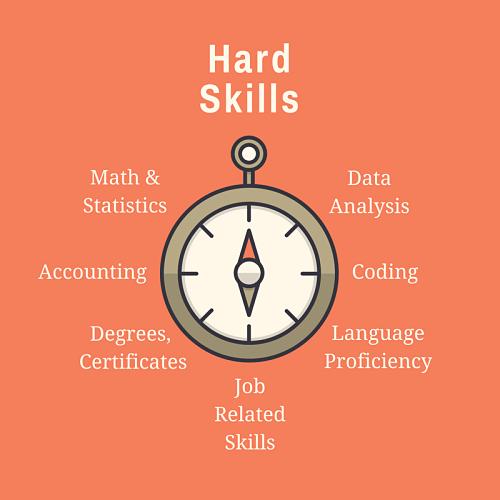 Hard Skills example image